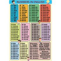 Painel de Lona Escolar Números em Inglês-100x070cm - Fabrika de festa