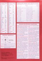 Tabela Periodica Plastificada - Scipione