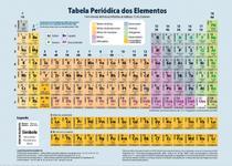 Tabela Periódica - Rideel