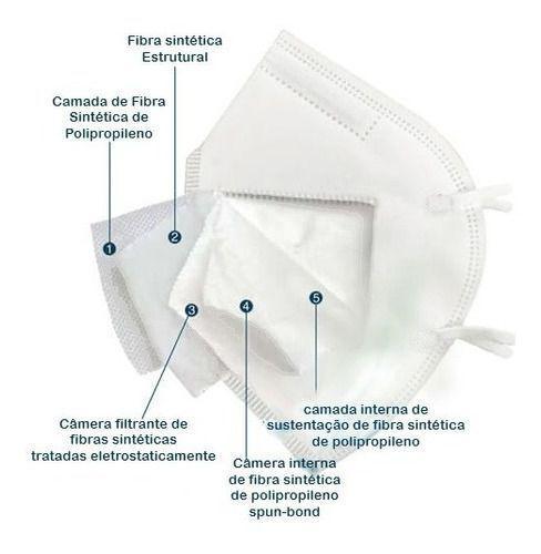 Imagem de 30 Máscaras Descartáveis, KN95, 5 Camadas - Laudo Bfe 96,23%