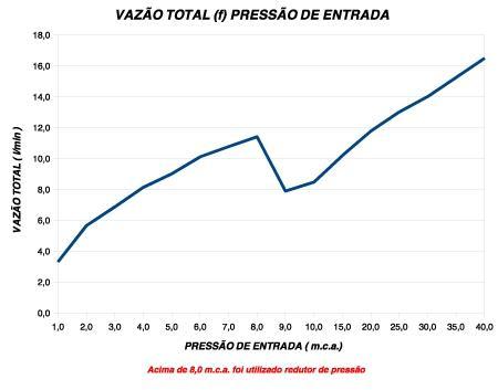 Imagem de Ducha Top Jet Multitemperaturas 220W/6400W
