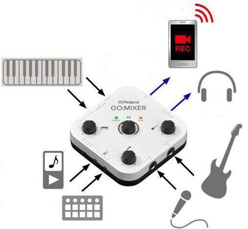 Imagem de Interface Roland Go Mixer Original Nfe 1 Ano Garantia