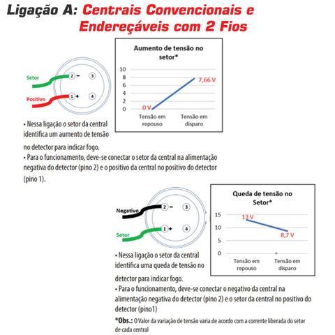 Imagem de Kit 100x Detector Incendio Fumaca Segurimax Universal Convencional Ganho Corrente 12/24V C/Base 25913