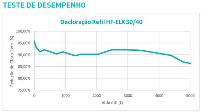 Imagem de Refil Filtro Electrolux PE11X, PE11B, PA21G, PA26G, PA31G, PC41X, PH41B e PH41X - kit ELX 40-2 unid.